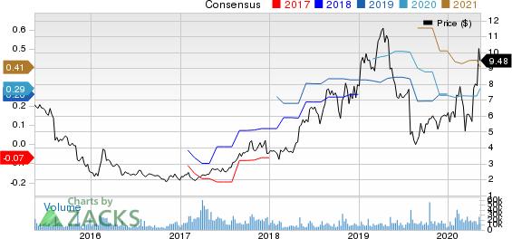 Glu Mobile Inc Price and Consensus