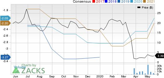 Milestone Pharmaceuticals Inc. Price and Consensus