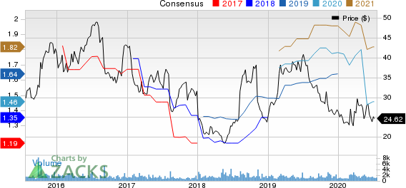 CoreMark Holding Company, Inc. Price and Consensus