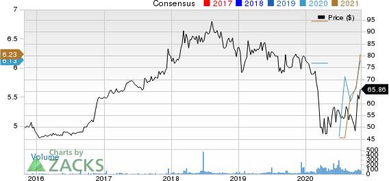 Cambridge Bancorp Price and Consensus