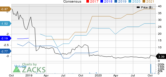 Solid Biosciences Inc. Price and Consensus
