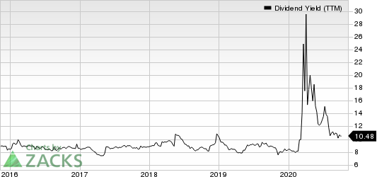 Arbor Realty Trust Dividend Yield (TTM)
