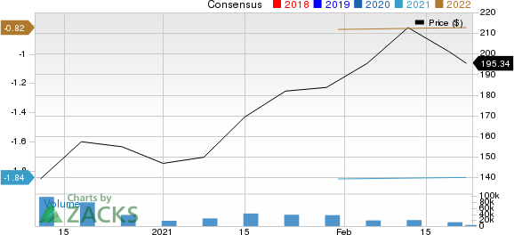 Airbnb, Inc. Price and Consensus