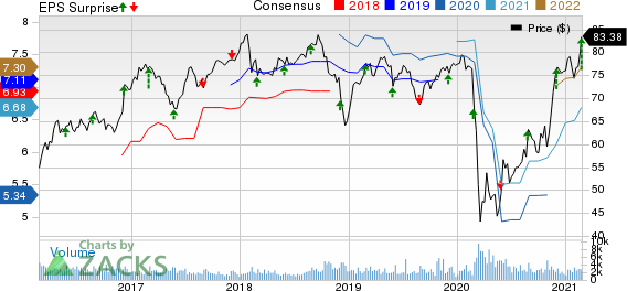 Bank Of Montreal Price, Consensus and EPS Surprise