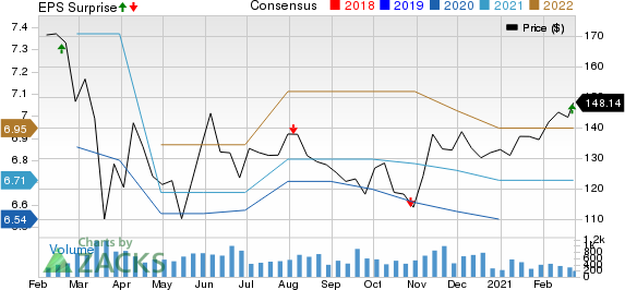 PS Business Parks, Inc. Price, Consensus and EPS Surprise