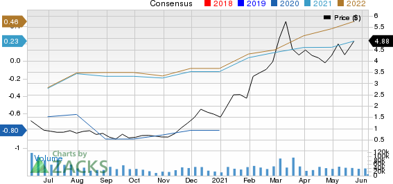 Centennial Resource Development, Inc. Price and Consensus