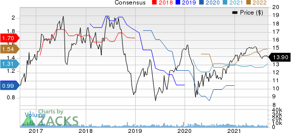 TTM Technologies, Inc. Price and Consensus