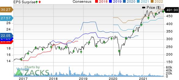Broadcom Inc. Price, Consensus and EPS Surprise