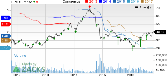 Halliburton (HAL) Swings to Surprise Q3 Earnings on Cost Cuts