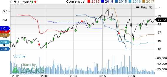 DuPont's (DD) Q3 Earnings Top Estimates, Ups FY16 EPS View