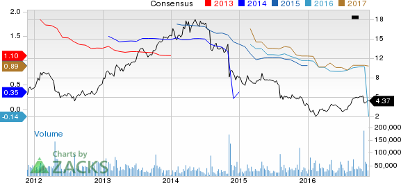 Should You Dump Genworth Financial (GNW) Stock Now?