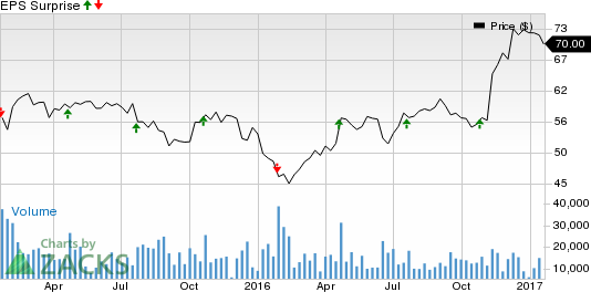 Why Discover Financial (DFS) Might Surprise This Earnings Season