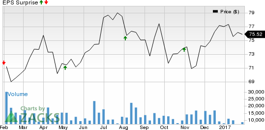 Dominion (D) Q4 Earnings: What's in Store for the Stock?