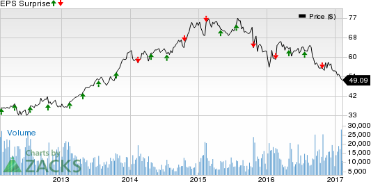 V.F. Corp. (VFC) Q4 Earnings: Disappointment in the Cards?