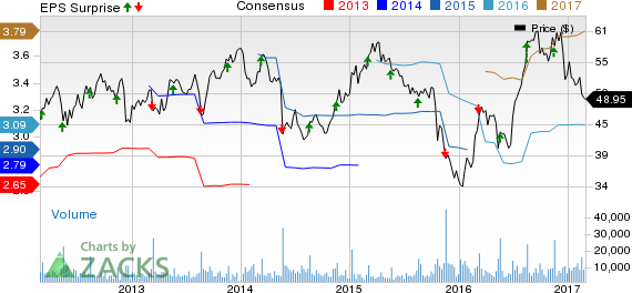DICK'S Sporting (DKS) Q4 Earnings: What Awaits the Stock?