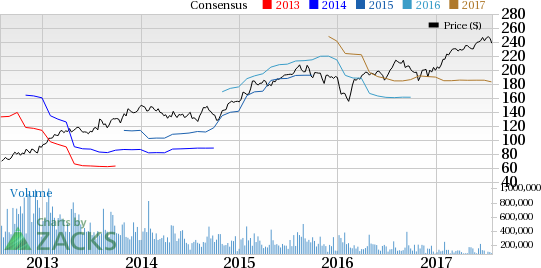 Mohawk Industries (MHK) Q1 Earnings Top, Buyouts Bode Well