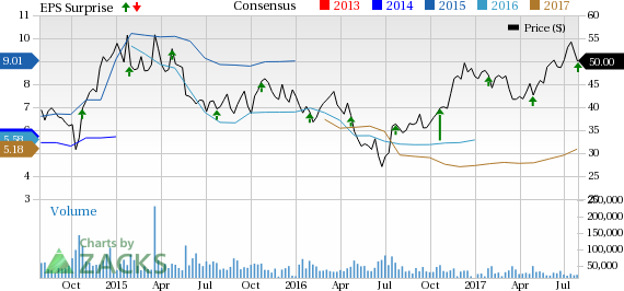 American Airlines (AAL) Tops Q2 Earnings, Revenue Estimates