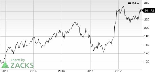 Goldman Sachs Group, Inc. (The) Price