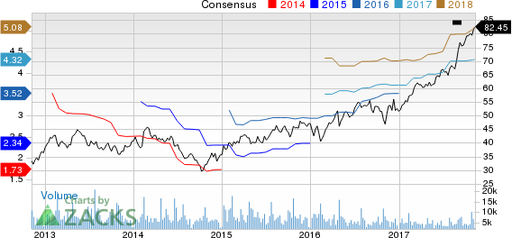 Owens Corning Inc Price and Consensus