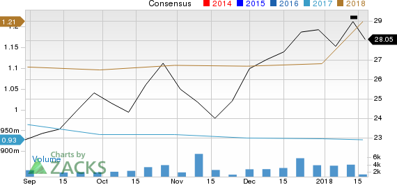 Schneider National, Inc. Price and Consensus