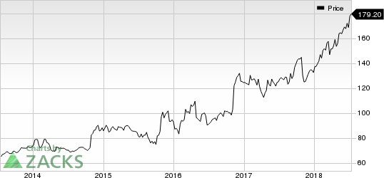 CACI International, Inc. Price