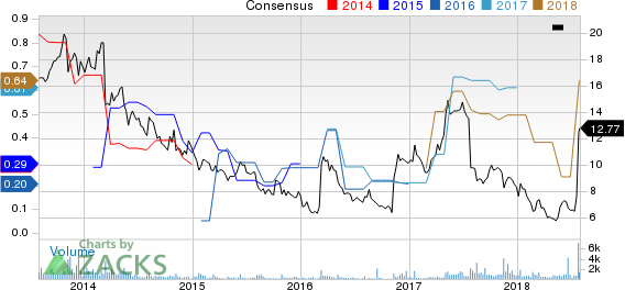 Bridgepoint Education, Inc. Price and Consensus