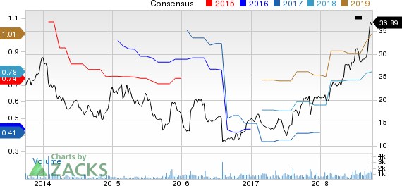 The Chefs' Warehouse, Inc. Price and Consensus