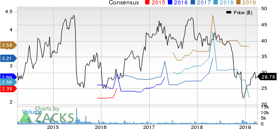 Methode Electronics, Inc. Price and Consensus