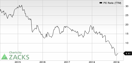 United Natural Foods, Inc. PE Ratio (TTM)