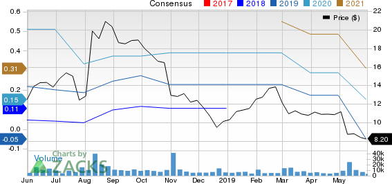 3D Systems Corporation Price and Consensus