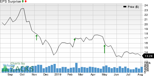 Marathon Oil Corporation Price and EPS Surprise