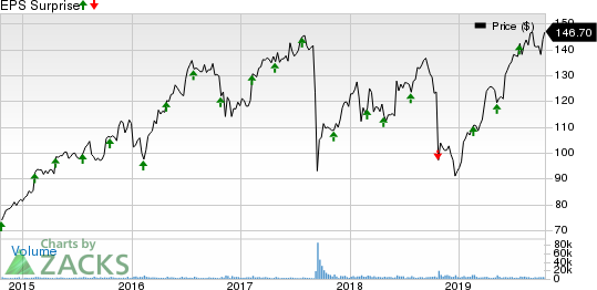 Equifax, Inc. Price and EPS Surprise