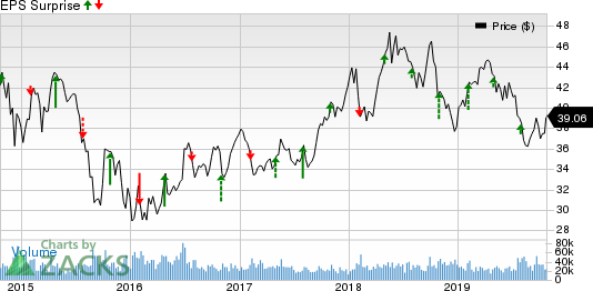 BP p.l.c. Price and EPS Surprise