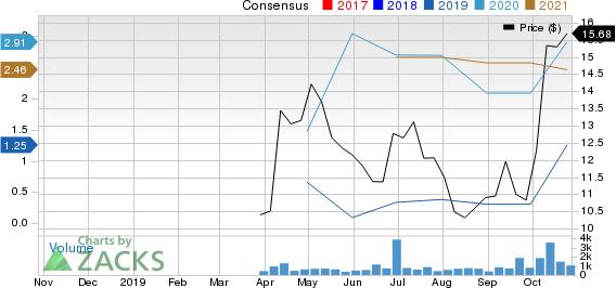 Diamond S Shipping Inc. Price and Consensus