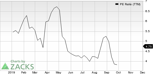Avaya Holdings Corp. PE Ratio (TTM)