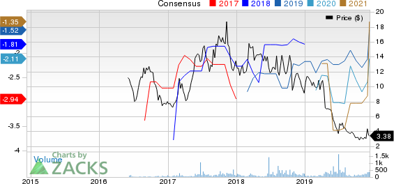 Spring Bank Pharmaceuticals, Inc. Price and Consensus