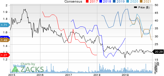 Shell Midstream Partners, L.P. Price and Consensus