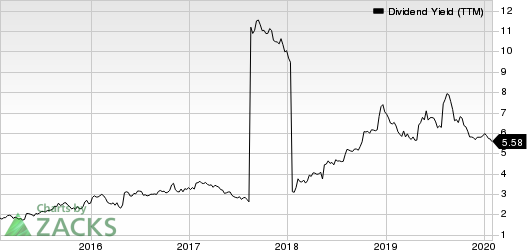 Janus Capital Group, Inc Dividend Yield (TTM)