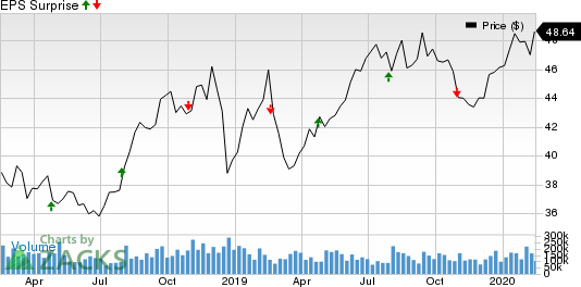 Service Corporation International Price and EPS Surprise
