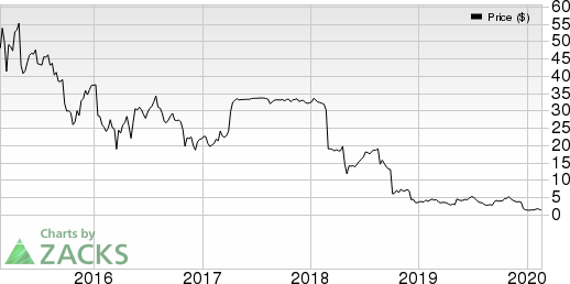 Akorn, Inc. Price and EPS Surprise
