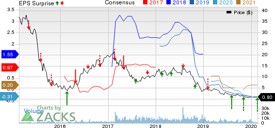 Hi-Crush Inc. Price, Consensus and EPS Surprise
