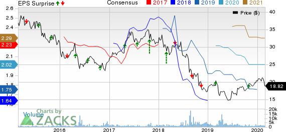 Bayer Aktiengesellschaft Price, Consensus and EPS Surprise