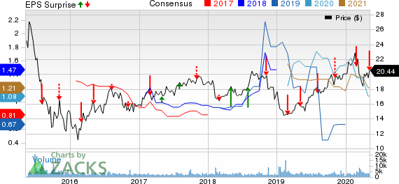 Clearway Energy Inc Price, Consensus and EPS Surprise