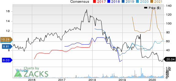Macro Bank Inc Price and Consensus