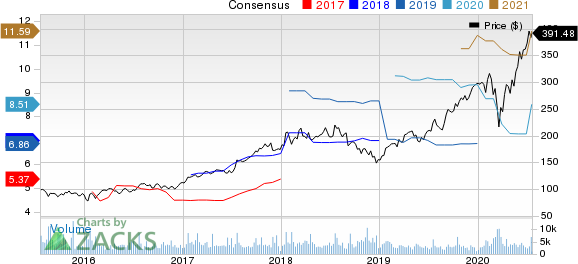 ASML Holding N.V. Price and Consensus