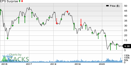 Devon Energy Corporation Price and EPS Surprise