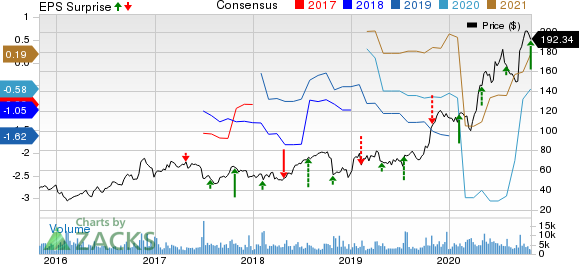 Seattle Genetics, Inc. Price, Consensus and EPS Surprise