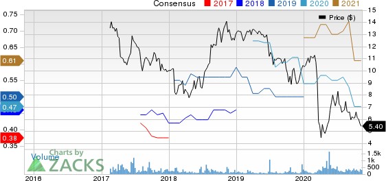 Clipper Realty Inc. Price and Consensus