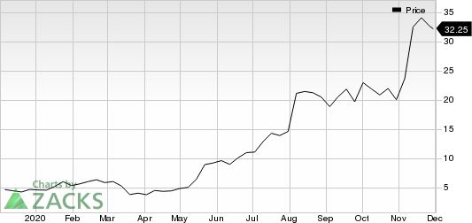 Celsius Holdings Inc. Price