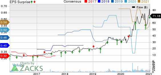 Simulations Plus, Inc. Price, Consensus and EPS Surprise